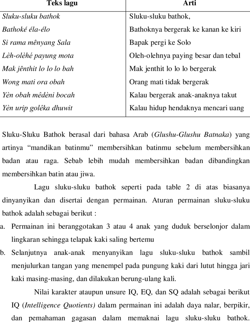 Lagu Sluku Sluku Batok : sluku, batok, Sluku-sluku, Bathok, Download, Table