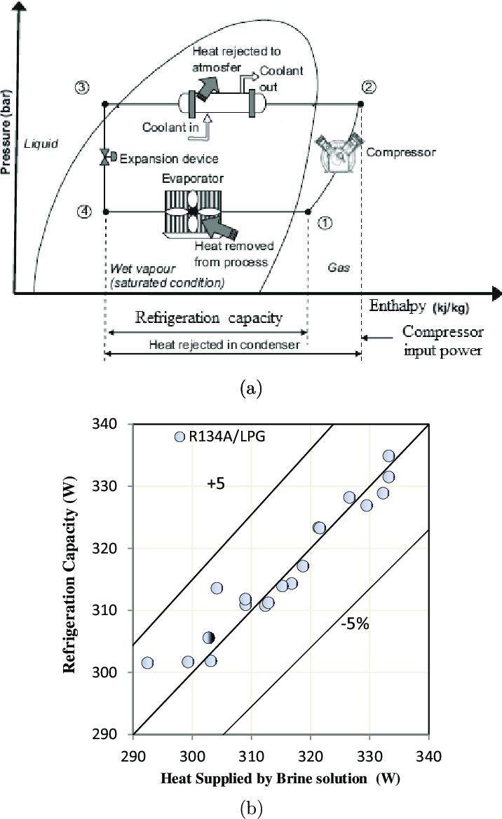 Refrigeration Cycle Ph Diagram : refrigeration, cycle, diagram, Pressure-Enthalpy, (P-h), Diagram, Vapor, Compression, Refrigeration..., Download, Scientific