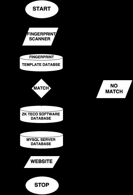 Download Software Attendance Management : download, software, attendance, management, Flowchart, Attendance, Management, System, Download, Scientific, Diagram