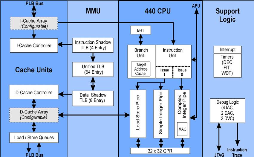 The Block Diagram Of A Hard-core PowerPCTM440 Processor