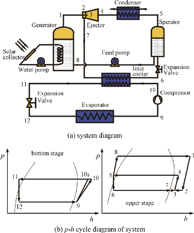 PDF UNIT 2 REFRIGERATION CYCLE Refrigeration Cycle