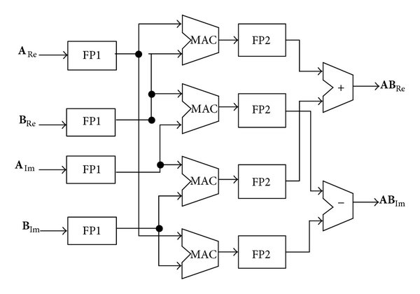 Detailed Architecture Diagram Of Top-level Design