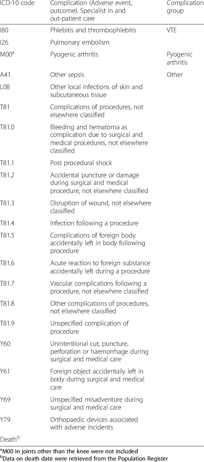Knee Arthroscopy Icd 10 : arthroscopy, Arthroscopy, Human, Anatomy