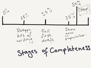 25% to 80% stages of a draft