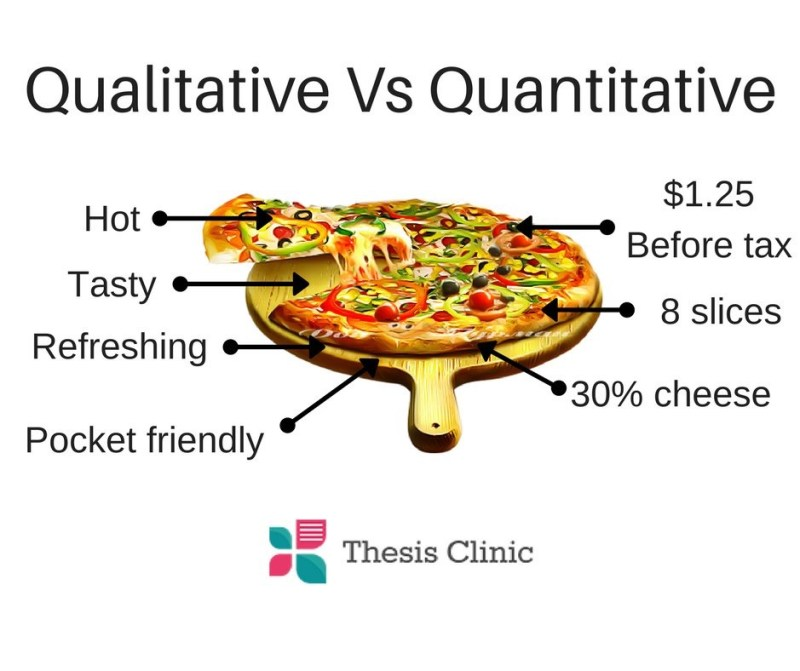 Qualitative vs quantitative: a pizza, with labels. On the left: hot, tasty, refreshing, pocket friendly. On the right: $1.25 before tax, 8 slices, 30% cheese.