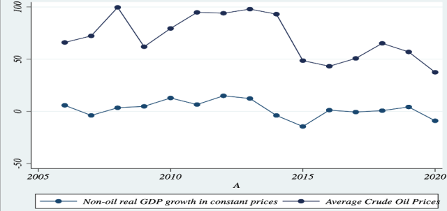 Figure 4. Iraq's annual percentage change of the non-oil GDP growth (the lower curve), increases or decreases, parallel to International crude oil price fluctuations (the upper curve) after 2010.