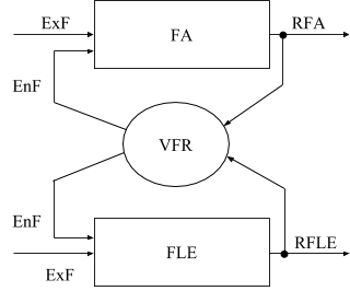The structural-functional model of interrelated regulative