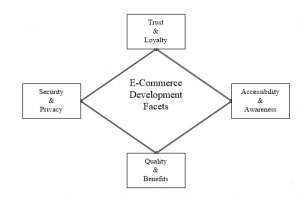 Factors Influencing E-commerce Development: Implications