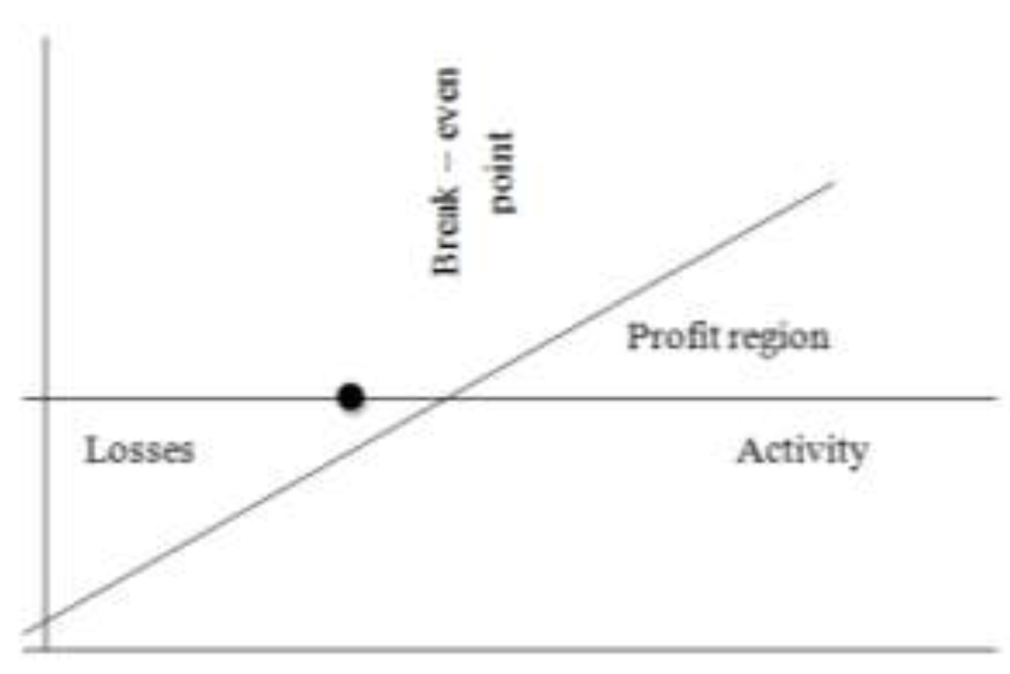 Cost volume profit Analysis and Decision Making in the