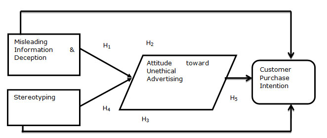 Impact of Unethical Advertising, Misleading Information or