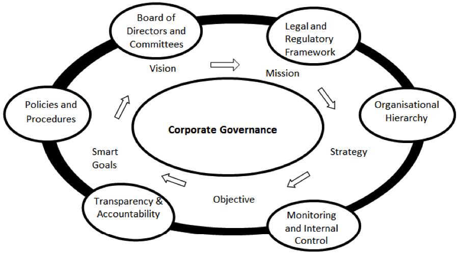 Corporate Governance in Nigerian Banks: a Theoretical Review