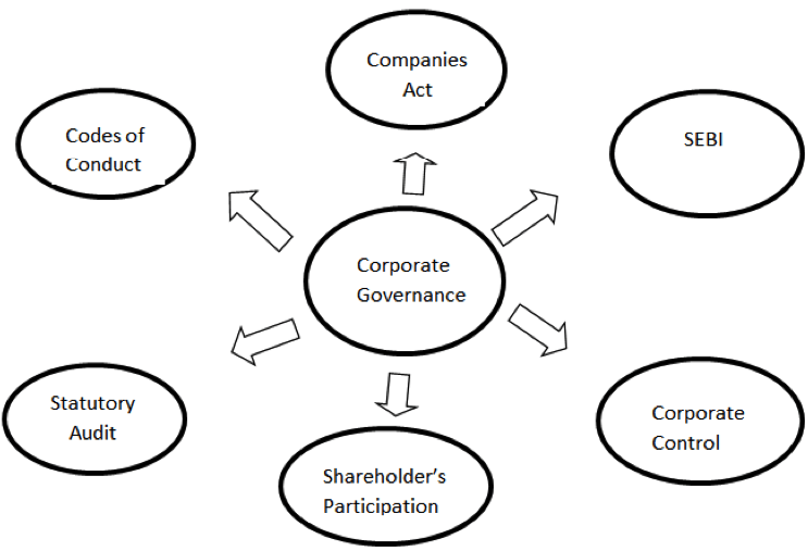 Corporate Governance in Nigerian Banks: a Theoretical
