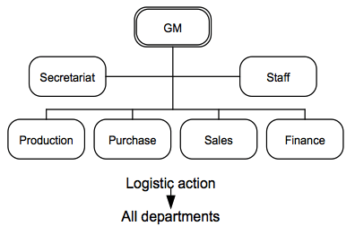 Position of Logistics in Organizational Structures