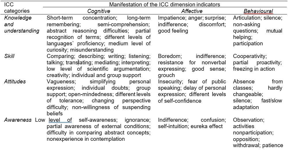 Developing Intercultural Communication Competencies Using