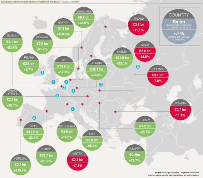 European-Investment-Realty Access
