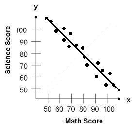 Negative Correlation between Math and Science Scores