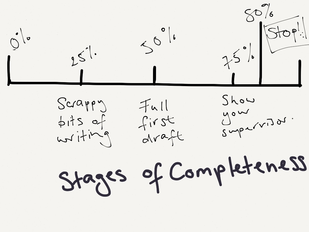 The different stages of the writing process