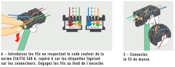 Câblage RJ45 : branchement du câble Ethernet selon les normes et les couleurs