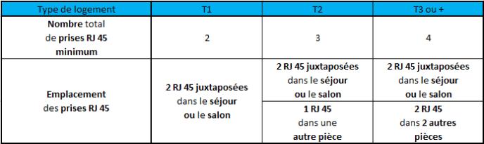 Norme NF C 15-100 : Nombre de prises RJ45 minimum