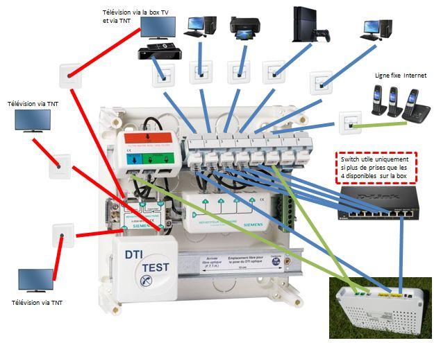 Schéma en coaxial avec coffret de communication Siemens