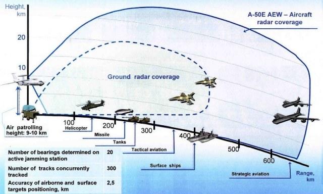 A-50E-AEW-C-Presentation