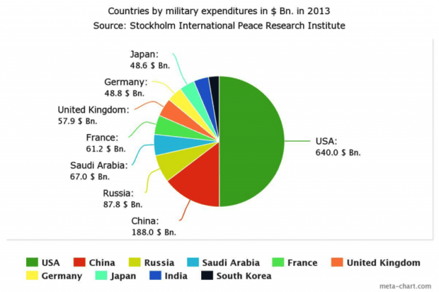 Source : http://en.wikipedia.org/wiki/List_of_countries_by_military_expenditures#/media/File:Top_ten_military_expenditu