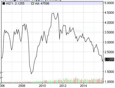 Price-Of-Copper