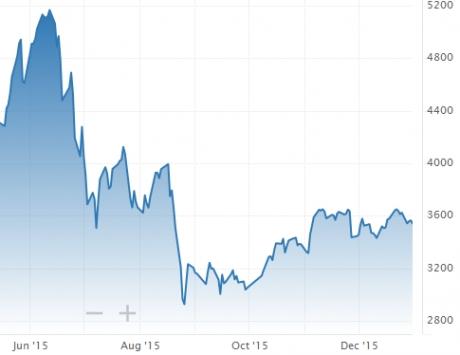 china-stock-market-1