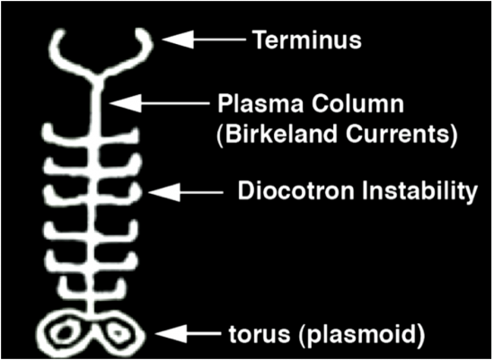 Explication du pictogramme de Kayenta par Tony Peratt : Extrémités Colonne de plasma [deux courants de Birkeland entrelacés] Instabilités du plasma [créées par les interaction entre les deux courants de Birkeland] Tore de plasma (plasmoïde)