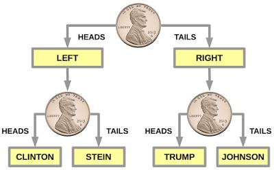Pile / Face -> Gauche / Droite -> Pile / Face -> selon Clinton / Stein ou Trump / Jonhson