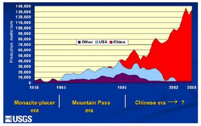 Global rare-earth-oxide production trends. Source ; Pui-Kwan Tse, « China's Rare-Earth Industry », Open–File Report 2011–1042, U.S. Geological Survey, U.S. Department of the Interior, Virginia: 2011, p. 3
