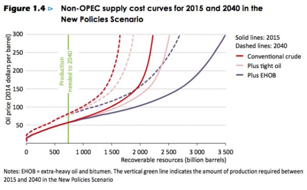 Figure 5. Figure EIA 1.4 à partir du World Energy Outlook 2015, montrant combien de pétrole peut être produit à différents niveaux de prix, selon les modèles de l'IEA.