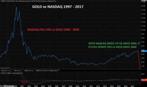 Gold_vs_nasdaq-650x387