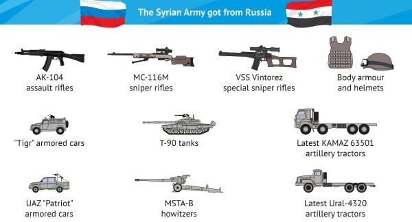 Les armes fournies à l'armée syrienne par la Russie