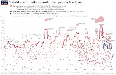 Les morts dans le monde durant des conflits depuis l'an 1400 – Max Roser