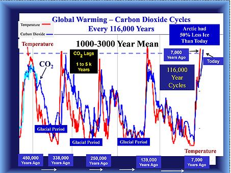 La ligne rouge indique la température globale et la ligne bleue indique les niveaux de dioxyde de carbone.