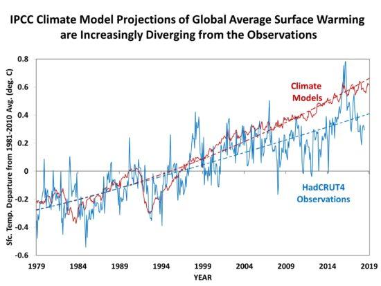 Fig06-IPCC-models-vs-HadCRUT4-1979-June-2018-550x413