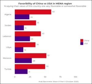 Guerre d'influence – Les Maghrébins préfèrent la Chine aux États-Unis