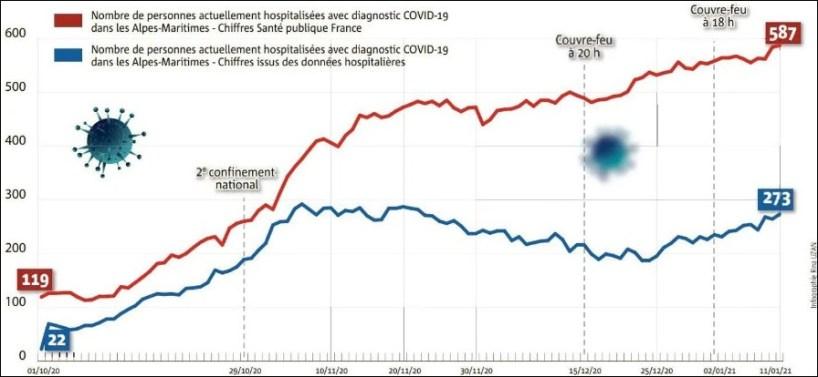 Les hôpitaux seraient deux fois moins occupés que ne l'affirme Santé publique France