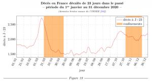 Des statistiques au scandale (2) – Comment la France (n') a (pas) géré l'épidémie de Covid