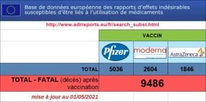 Vaccin Pfizer, la Rolls-Royce des poisons ?