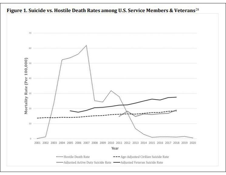 États-Unis – Quatre fois plus de suicides chez les soldats et vétérans que de morts au combat