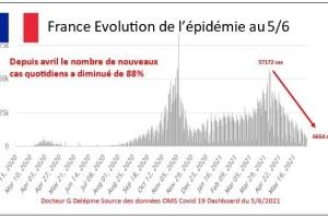 L'immunité post-vaccinale ne protège pas la population contre le Covid-19