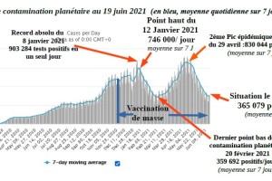 Covid-19: Point de situation du Samedi 19 juin 2021 0h00 GMT