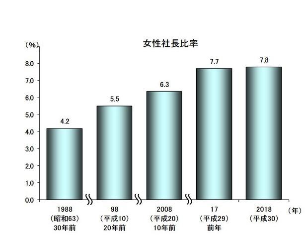 女性社長比率の推移