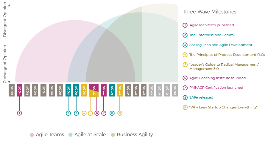 waves_of_agile_development
