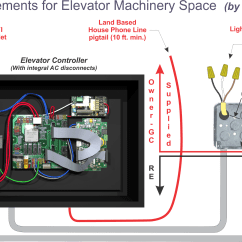 Wiring Diagram For Electrical Outlet Car Audio Capacitor Requirements – Residential Elevators : Home Elevator Experts