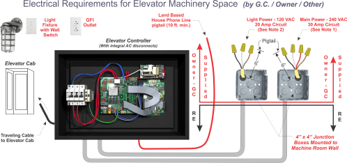 small resolution of electrical requirements