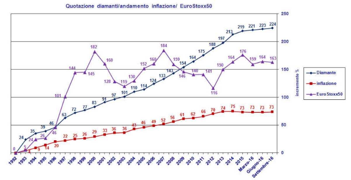 investimento diamanti grafico