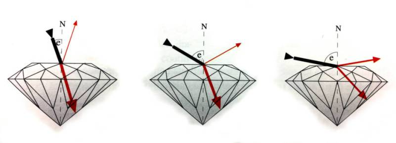 Diamante Brillantezza esterna - Lucentezza